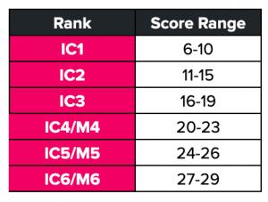 growth framework ranking